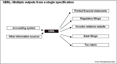 xbrl chart