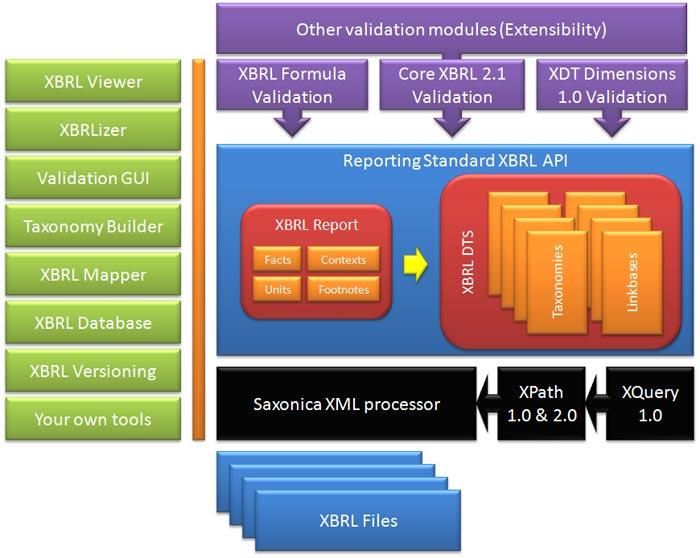 Modelo de arquitectura del API de integración XBRL