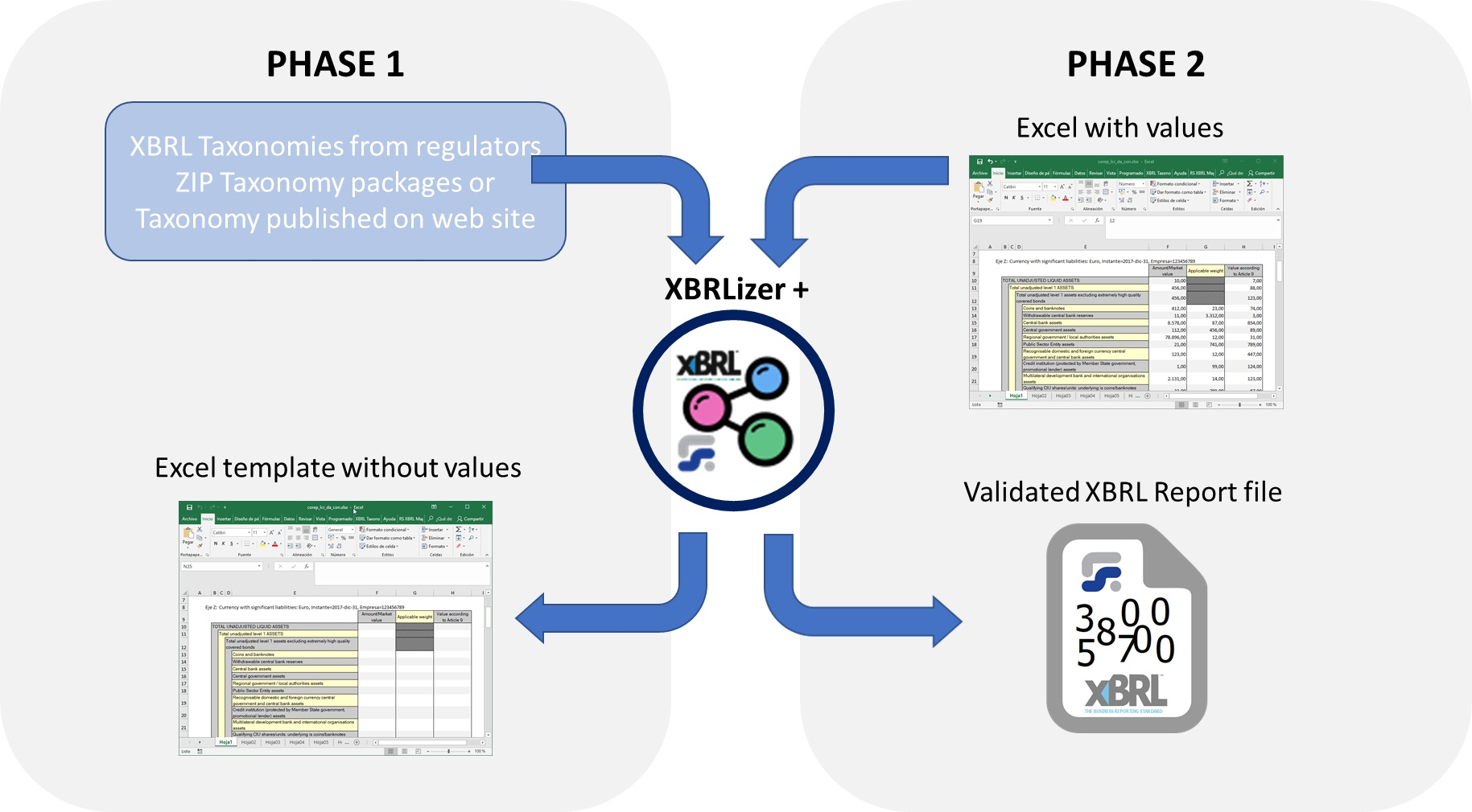 Procedure to convert Excel to XBRL. First we generate the templates, then we fill them with data, and then we export to XBRL