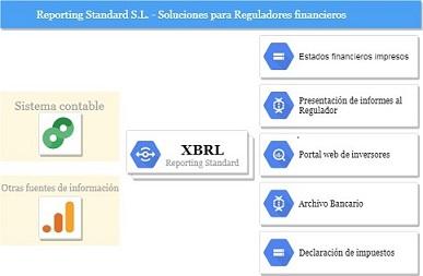 Diagrama XBRL para reguladores