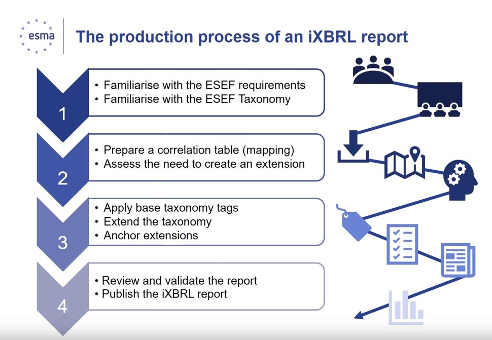 The production process of a IXBRL report on ESEF by ESMA